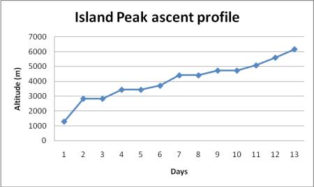 Island peak ascent profile