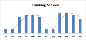 mera peak climbing seasons