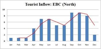 tourist inflow ebc north