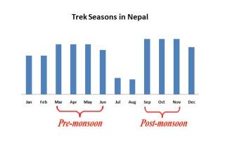 Nepal best trek option in june