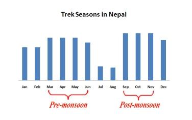 Trek seasons nepal