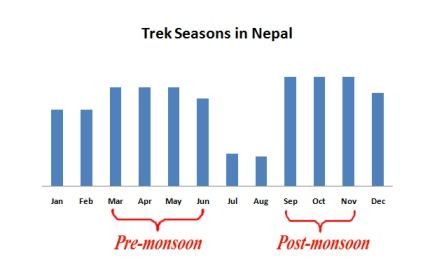 Trek seasons nepal