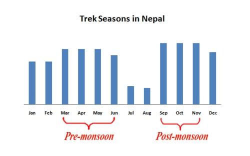 Comparative trek seasons in Nepal