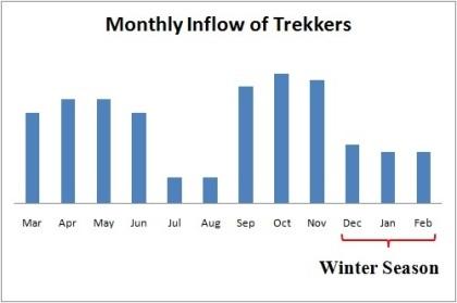 inflow of trekkers winter season