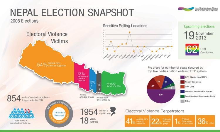 nepal election 2008 outcome