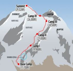 Diagram of everest avalanche site
