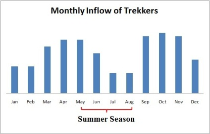 Monthly Stat. for arrival of trekkers in Nepal