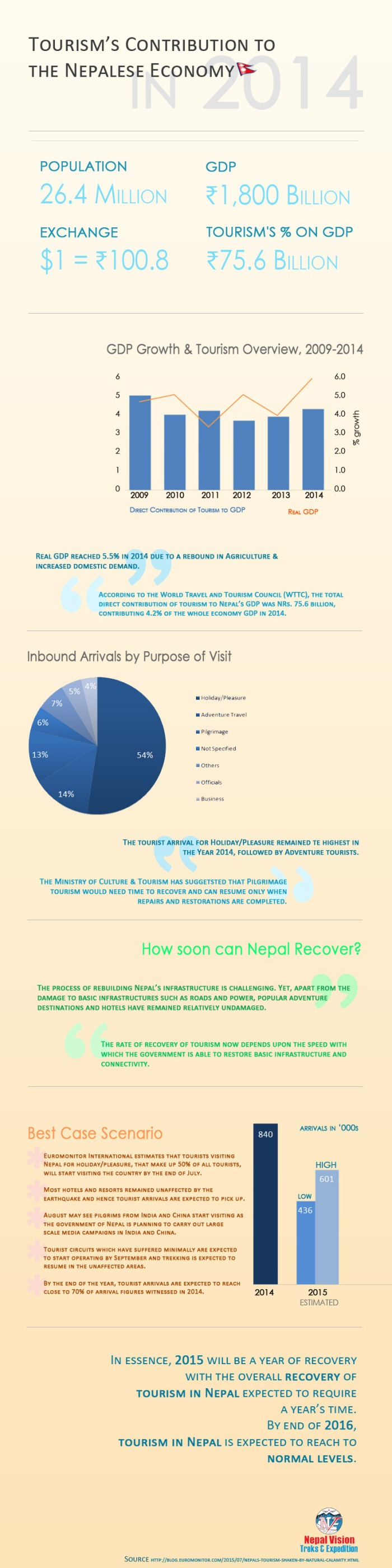 Tourism contribution to the Nepalese economy