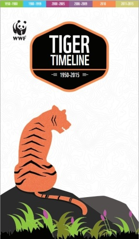 Tiger Conservation Status (1950-2015)