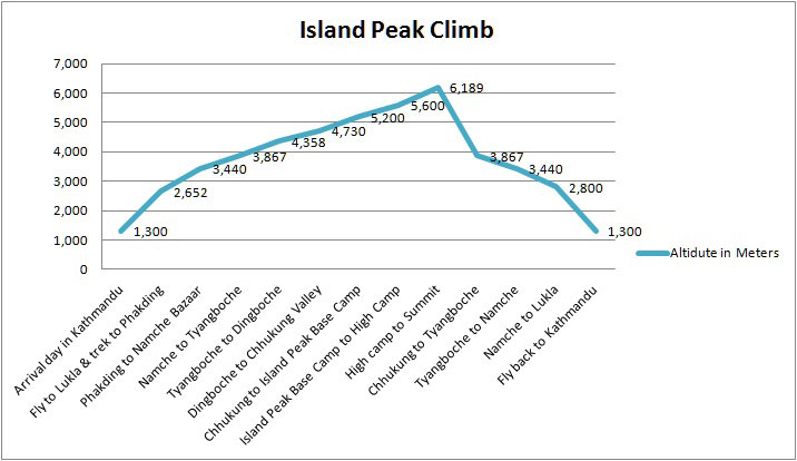 Altitude Chart of Island Peak Climb