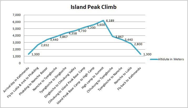 Altitude Chart of Island Peak Climb