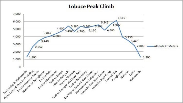 lobuche-alltitude-chart