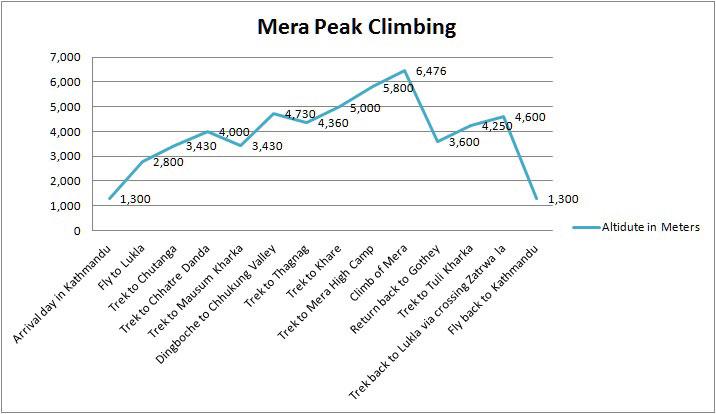 mera-peak-altitude-chart