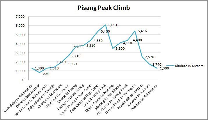 pisang-peak-altitude-chart